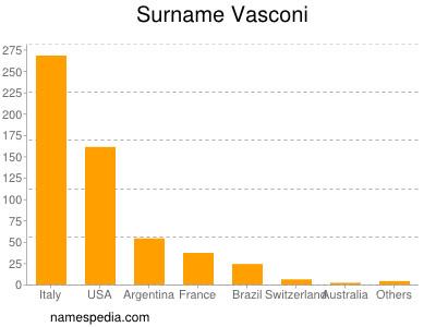 Surname Vasconi