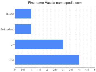 Given name Vasela