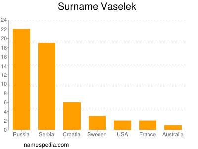 Surname Vaselek