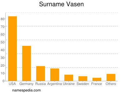 Surname Vasen