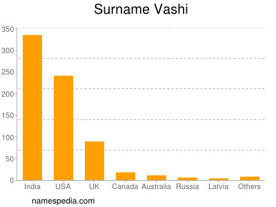 Familiennamen Vashi