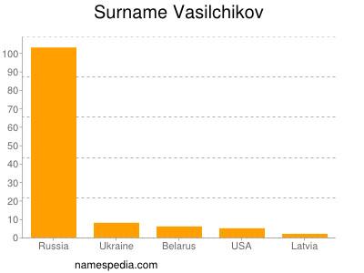 Surname Vasilchikov