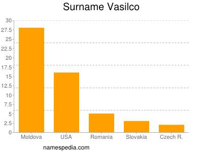 Surname Vasilco