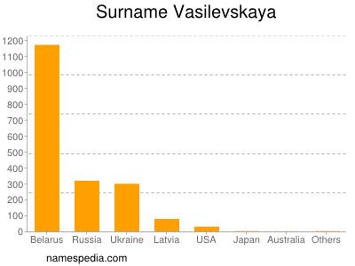 Surname Vasilevskaya