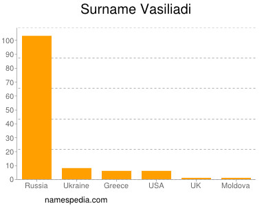 Surname Vasiliadi