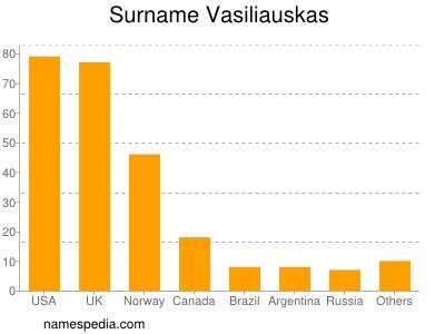 Surname Vasiliauskas