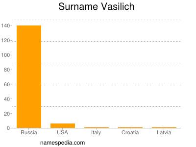 Surname Vasilich