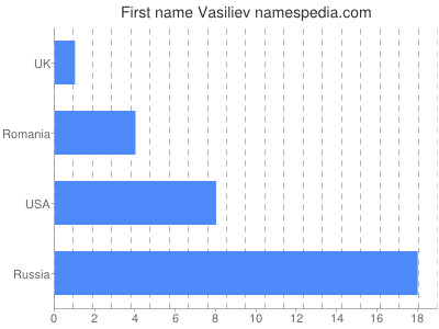 Given name Vasiliev