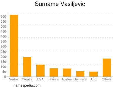 Surname Vasiljevic