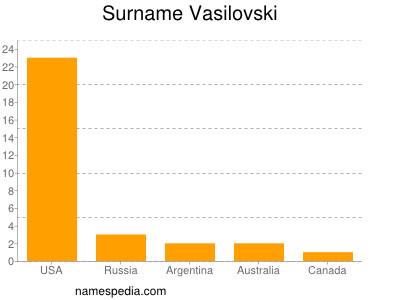 Surname Vasilovski
