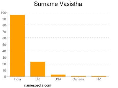 Surname Vasistha