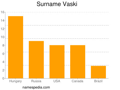Surname Vaski