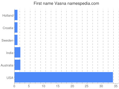 Given name Vasna