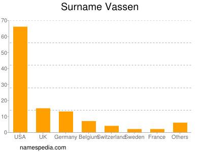 Surname Vassen