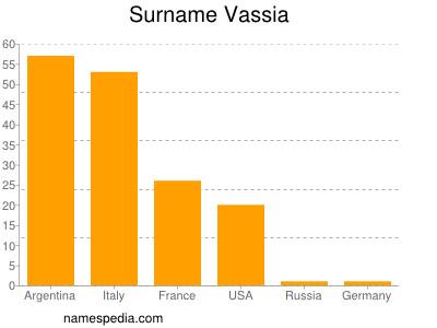 Surname Vassia