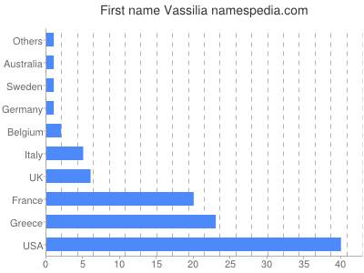 Given name Vassilia