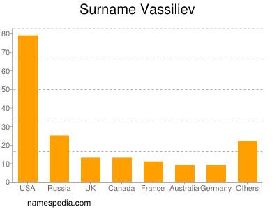 Surname Vassiliev