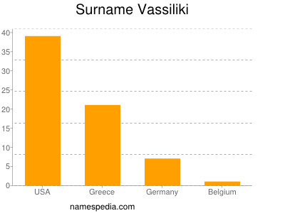 Surname Vassiliki