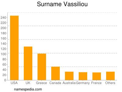 Surname Vassiliou