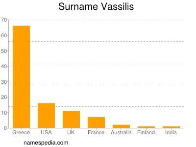 Surname Vassilis