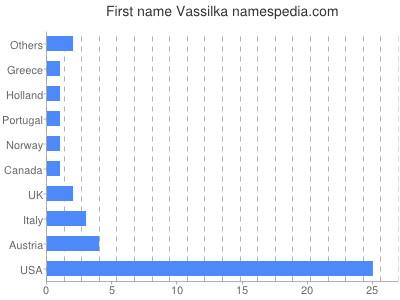 Given name Vassilka