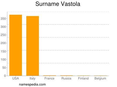 Surname Vastola