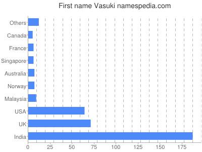 Given name Vasuki