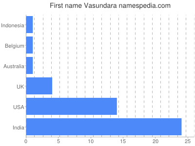 Given name Vasundara