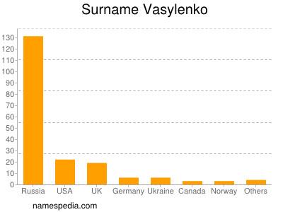 Surname Vasylenko
