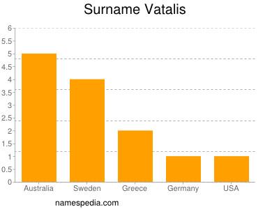 Surname Vatalis