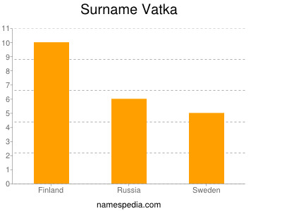 Surname Vatka