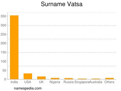 Surname Vatsa