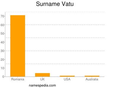 Surname Vatu