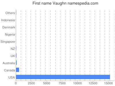 Given name Vaughn