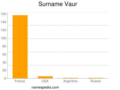 Surname Vaur