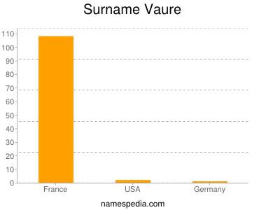 Surname Vaure