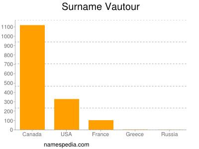 Surname Vautour