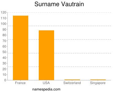 Surname Vautrain