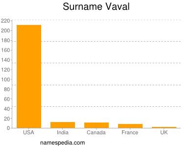 Surname Vaval