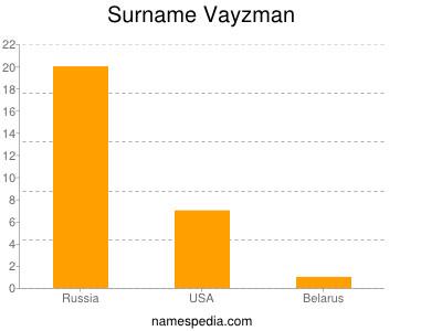 Surname Vayzman