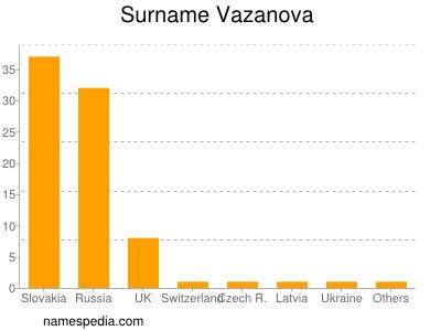 Surname Vazanova