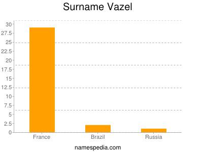 Surname Vazel
