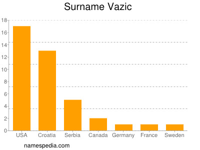 Surname Vazic
