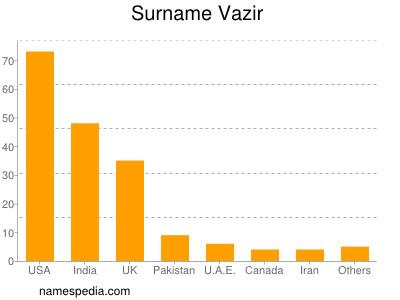 Surname Vazir