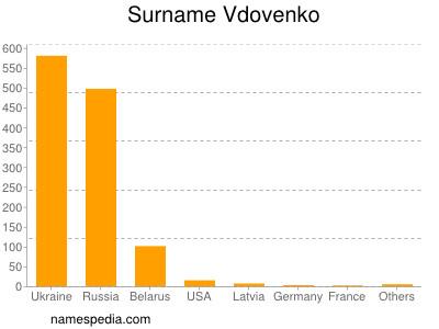 Surname Vdovenko