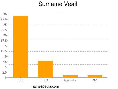 Surname Veail