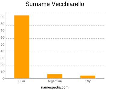 Surname Vecchiarello