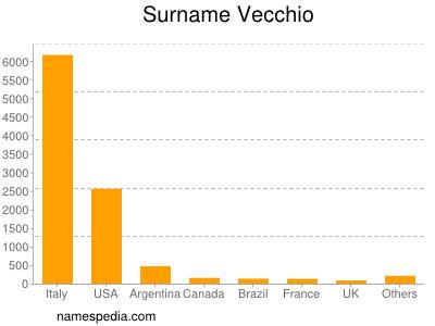 Surname Vecchio