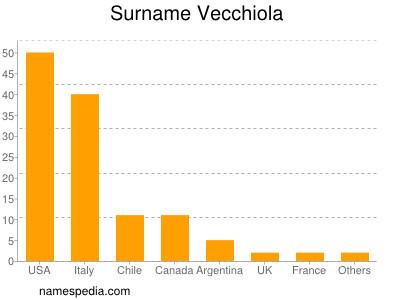 Surname Vecchiola