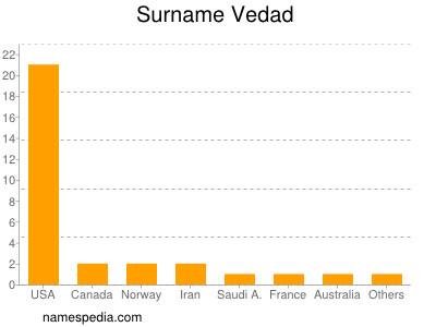 Surname Vedad